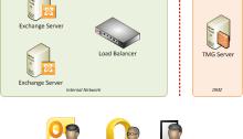 Exchange Org Mini Diagram