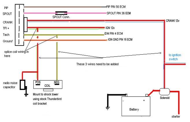 86 thunderbird ignition wiring diagram