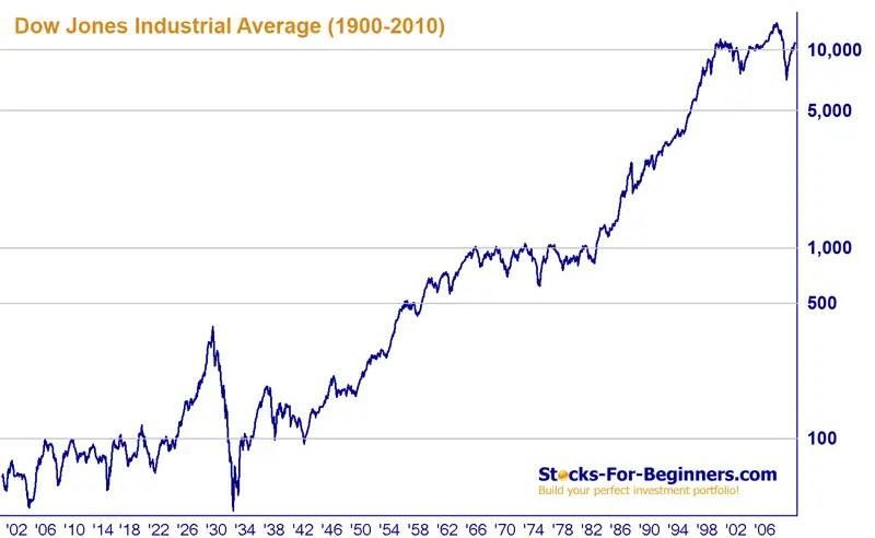Dow Jones Index Description, Historical Chart, Components, and More