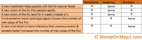 How Incidence, Prevalence & Duration are realted
