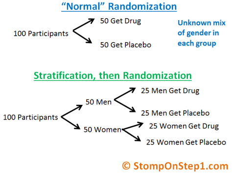 Stratification vs. Randomization