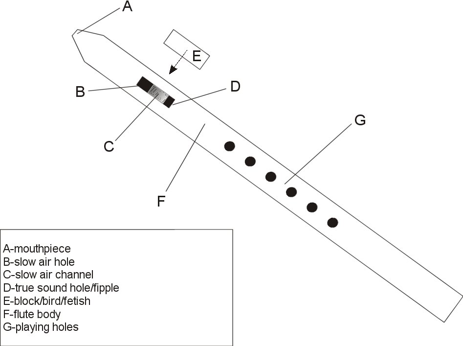 wallpapers parts of a flute diagram