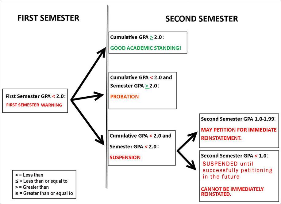 Levels  Actions - gpa chart