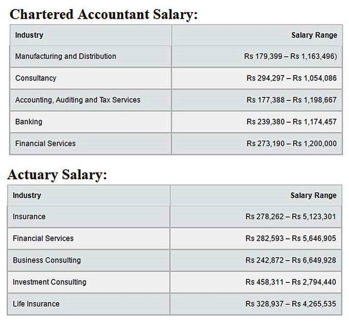 Careers in Actuarial Science in USA, Germany and India \u2013 OnlineMacha