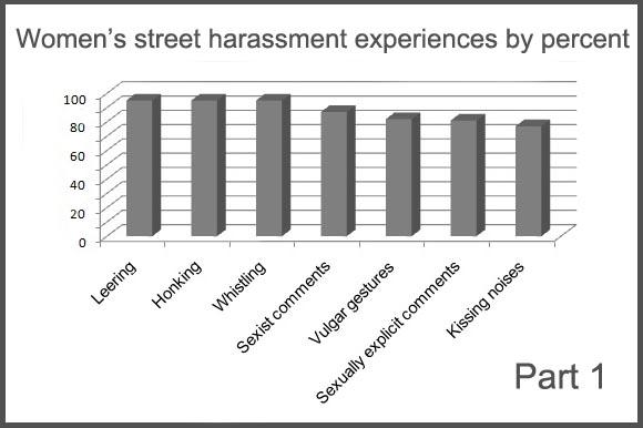 Statistics Stop Street Harassment