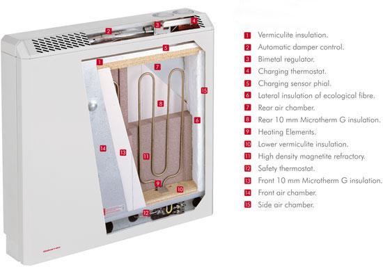 About Storage Heaters Storage Heater Sales