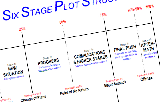STORY STRUCTURE 10 Simple Keys to Effective Plot Structure
