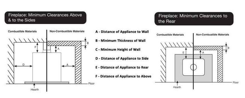 stove diagram distance