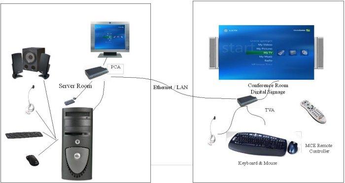 StrandVision has plenty of PC-2-TVnet units on hand