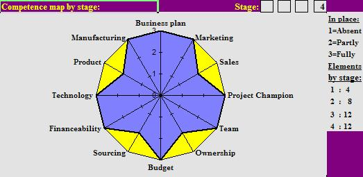 Business plan format - Stratecution BV - business plan elements