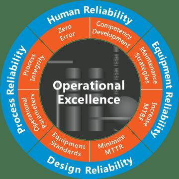 operational efficiency 2