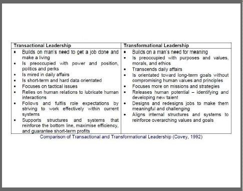 Transformational Leadership Theory - Leadership That Inspires and - transformational leadership definition