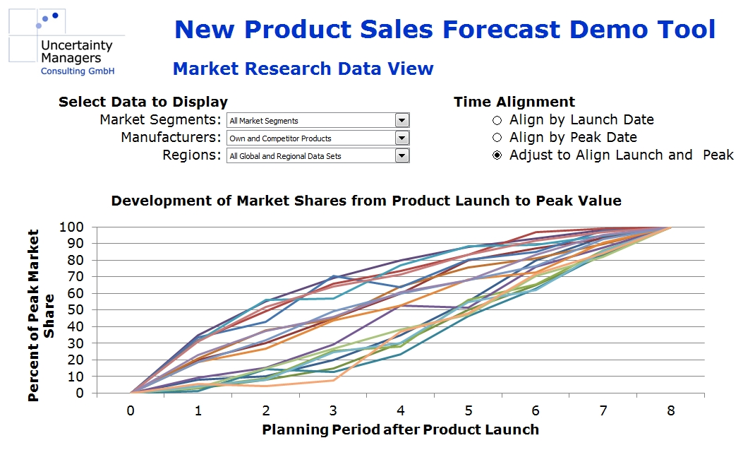On Forecasting New Product Sales, Experience, Artificial