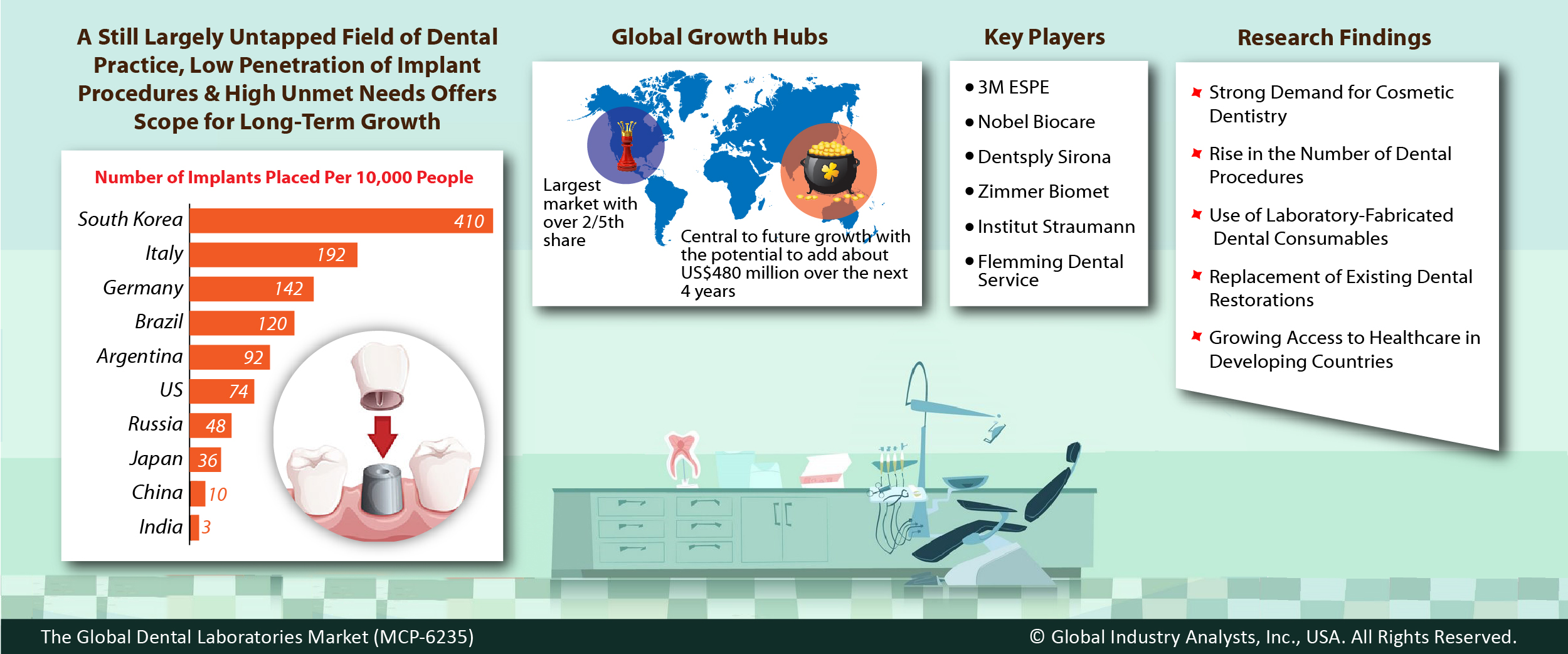 Global home healthcare market set for rapid growth to reach around