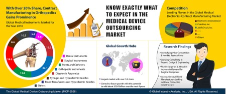 Growth Medical Devices