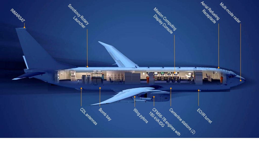 Source: Boeing