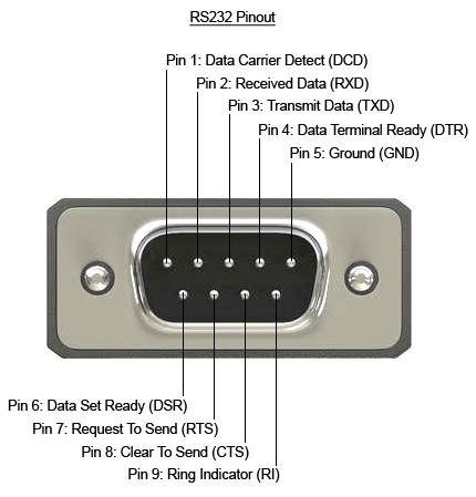 RS232 9 Pin Pinout 9 Pin RS232 Pinout Explained