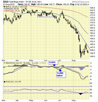 Gold Flips To A Long-Term Sell Signal (GLD) - ETF Daily News