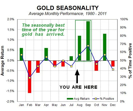 Gold Enters Its Seasonally Strongest Period Of The Year (GLD) - ETF