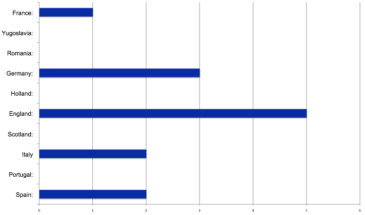 Chart showing European Cup losing finalist per country since 2000