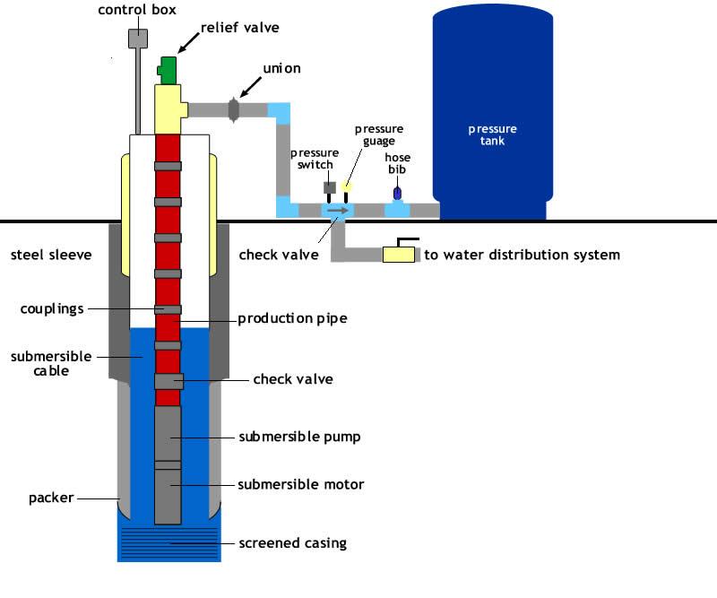 water pump wiring diagrams