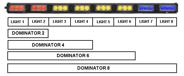 Whelen Dominator™ 6 Super-LED® - StrobesNMore