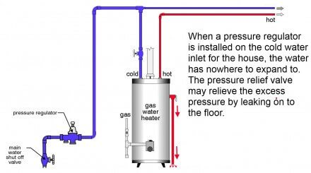 Why The Relief Valve At The Water Heater Is Leaking And