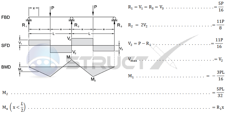 Continuous Beam Two Equal Spans With Central Point Loads