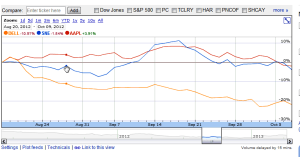 Sony-shares