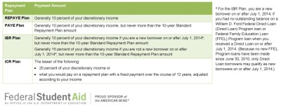 Income Driven Repayment Options