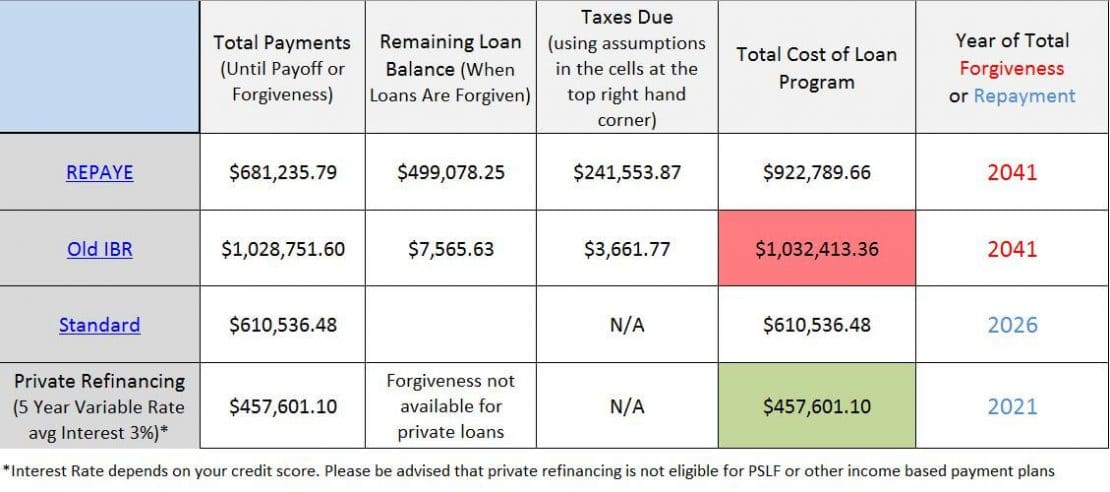 Dentists Get Drilled on Student Loans - Student Loan Planner