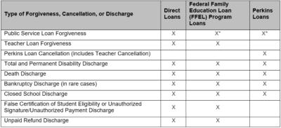A Huge Tax Bill is the Downside of Student Loan Forgiveness   Student Loan Planner