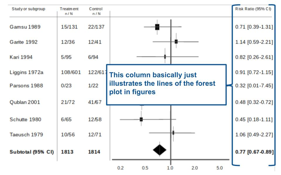 Tutorial How to read a forest plot - Students 4 Best Evidence