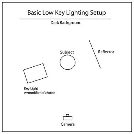 Low Key Lighting Createfry  sc 1 st  Democraciaejustica & Low Key Lighting Setup - Democraciaejustica