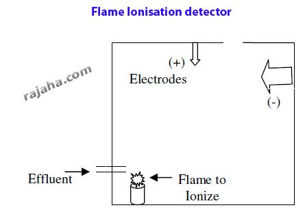 Gas Chromatography Principle, Instrumentation and Method In detail
