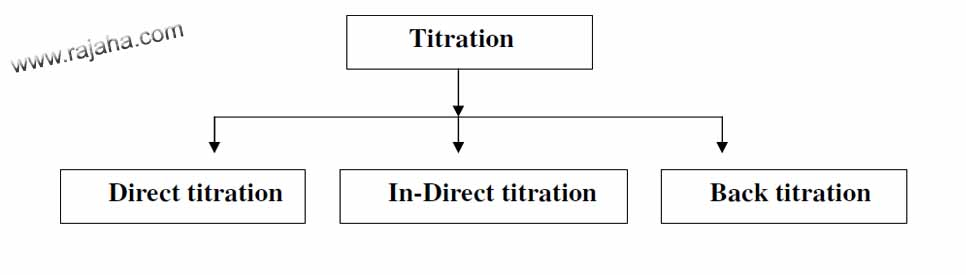 15 Types of Titration, Their Methods and Examples in Chemistry - titrations