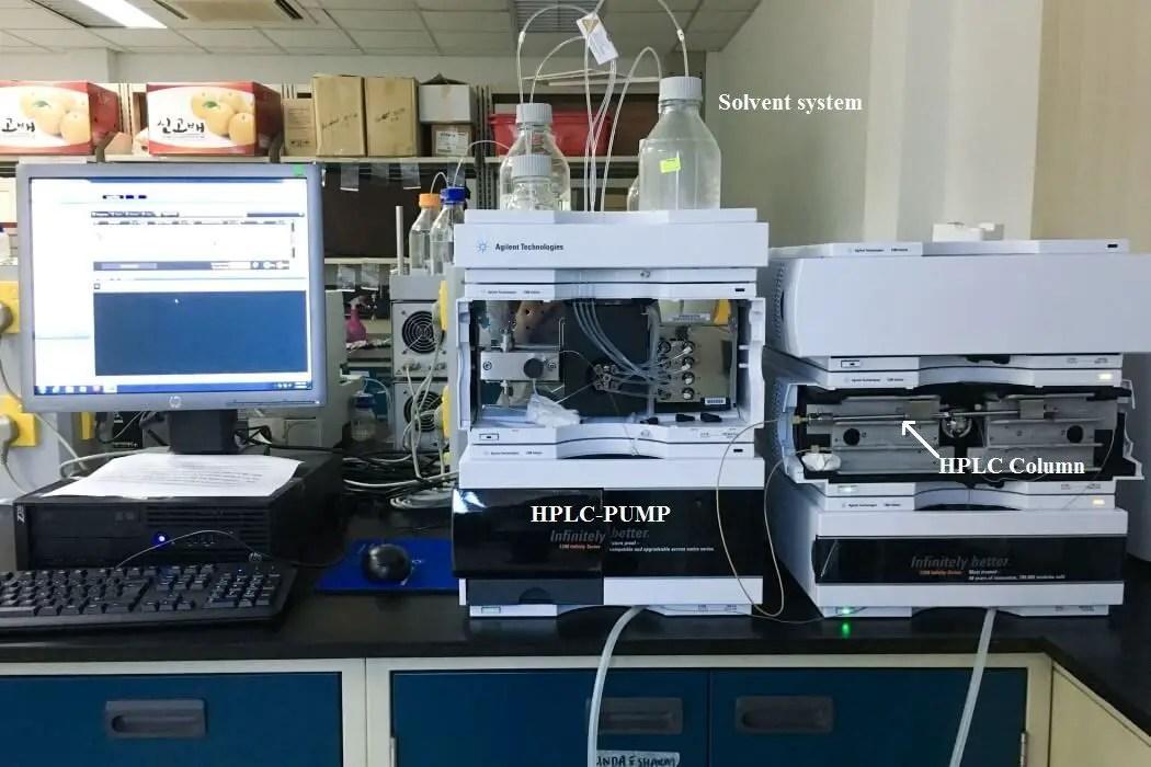 HPLC Analysis Working Principle and Method of this chromatography