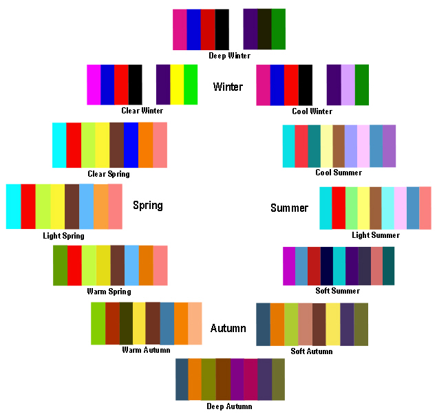 Flow Seasonal Color Analysis -- Find Your Best Colors