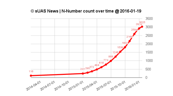 N numbers over time 2016 one