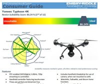 What's the Best Drone on the Market for Beginners? Embry-Riddle Publishes Consumer Guide to Small Unmanned Aircraft Systems for Novice Users