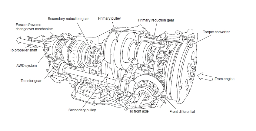 subaru cvt transmission diagram