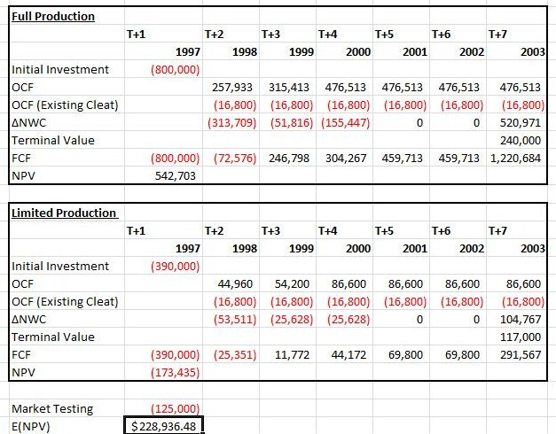 Capital Budgeting Project Analysis using Microsoft Excel Definition - project analysis