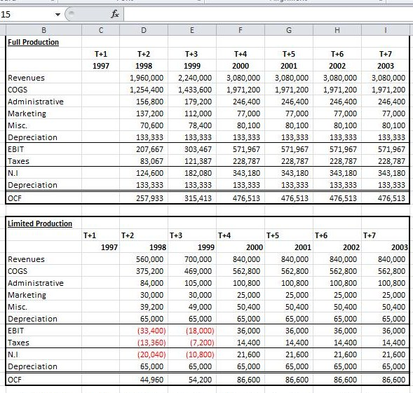 Capital Budgeting Project Analysis using Microsoft Excel Definition