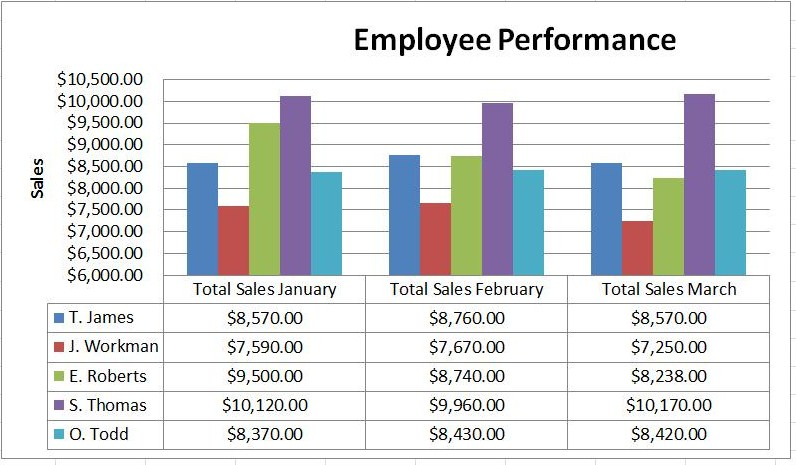 Server Sales Performance Report and Analysis Microsoft Excel 2010 - sales analysis template