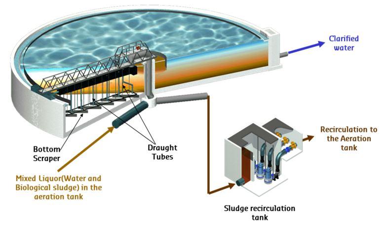 Radial Suction Type Clarifier Sv Clarifier Degremontr
