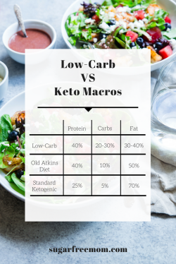 Dainty Butter Fast Reddit Beef Keto Diet Vs Low Carb Butter Fast Reviews My Week Results Beef