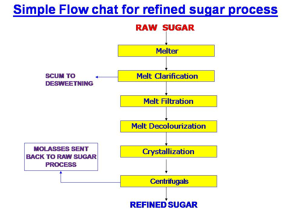 what is refined sugar and Refined sugar making process