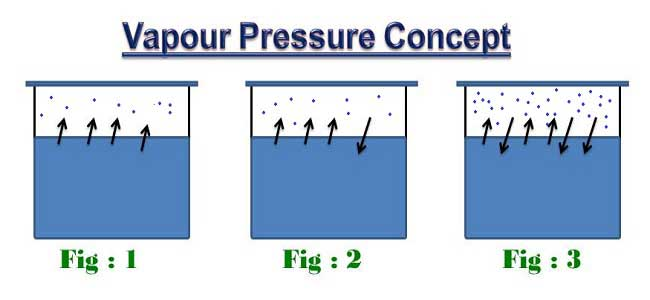 Vapour pressure of water Water Vapour Pressure temperature chart