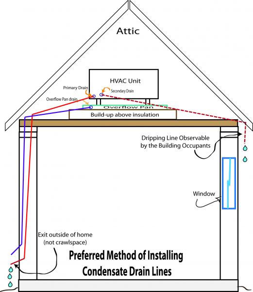 Charleston Home Inspector discusses Air Handler Condensate Lines