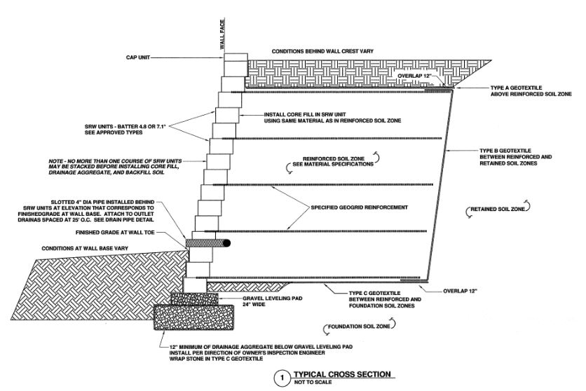 Design of a retaining wall - Design Of Retaining Walls Examples